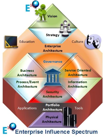 EIQ Enterprise Architecture Solutions
